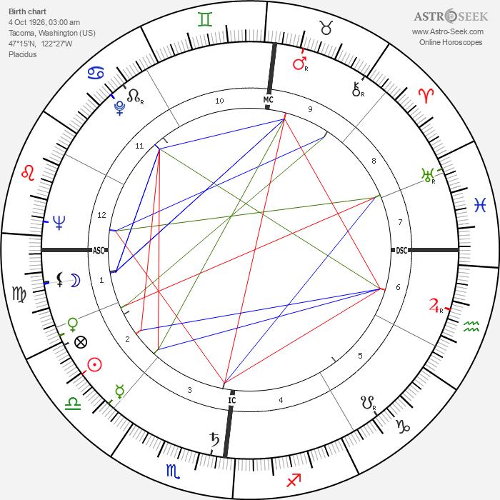 Robert Eugene Bush - Astrology Natal Birth Chart