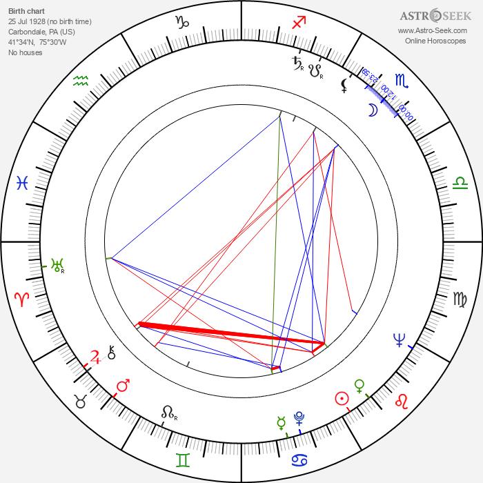 Robert F. Cawley - Astrology Natal Birth Chart