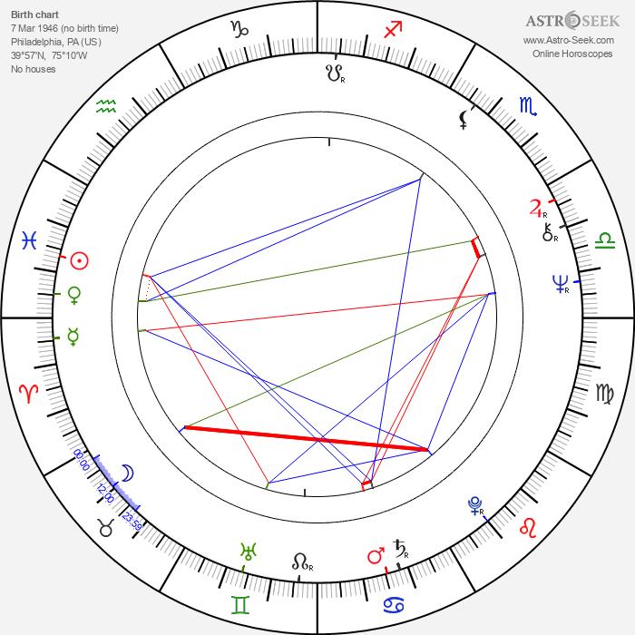 Robert F. Colesberry - Astrology Natal Birth Chart