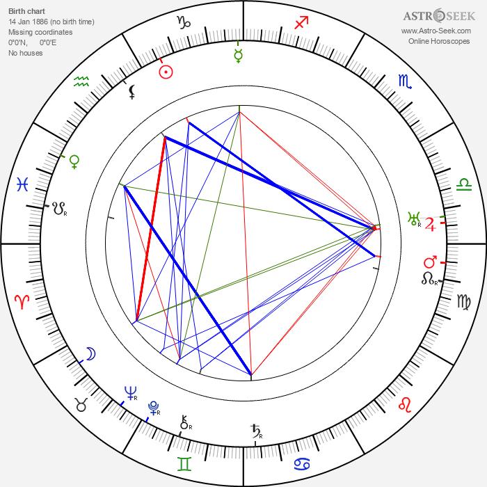 Robert F. Hill - Astrology Natal Birth Chart