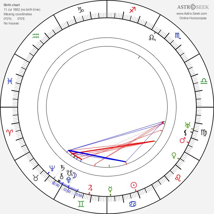 Robert F. McGowan - Astrology Natal Birth Chart