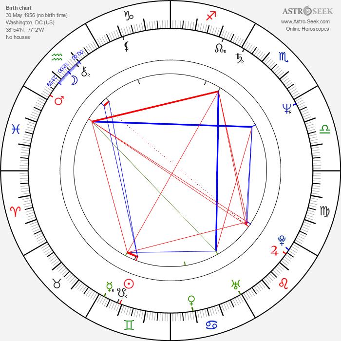 Robert F. Newmyer - Astrology Natal Birth Chart