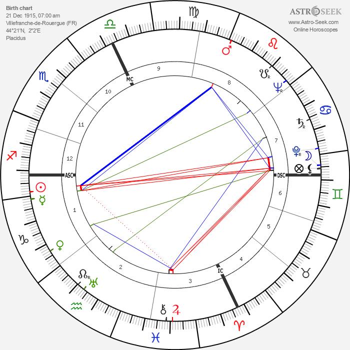 Robert Fabre - Astrology Natal Birth Chart