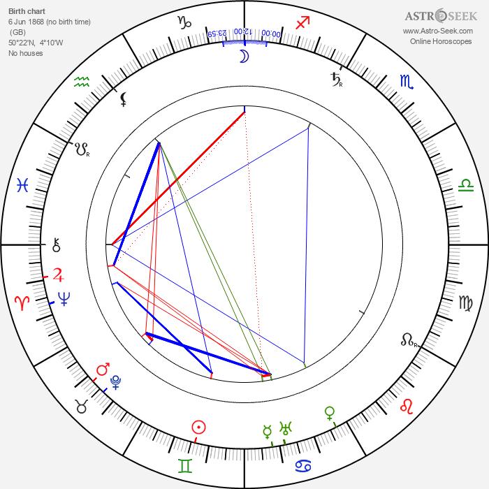 Robert Falcon Scott - Astrology Natal Birth Chart