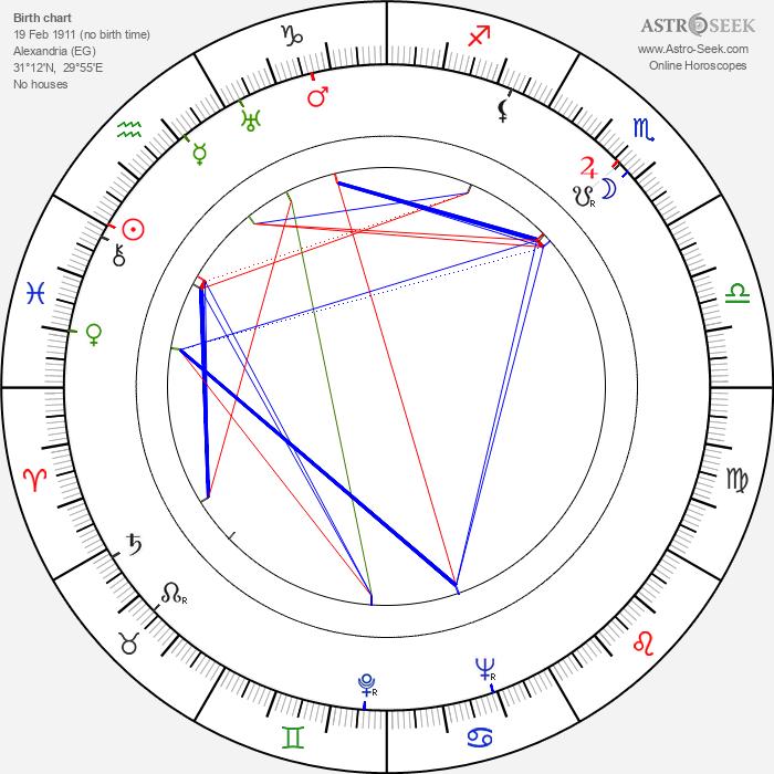 Robert Favart - Astrology Natal Birth Chart