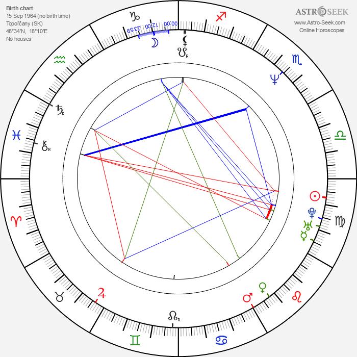 Robert Fico - Astrology Natal Birth Chart