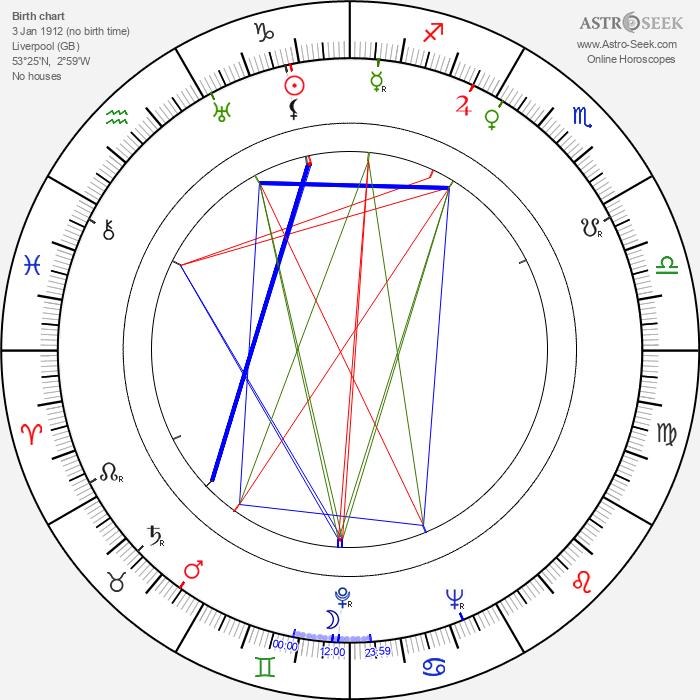 Robert Flemyng - Astrology Natal Birth Chart