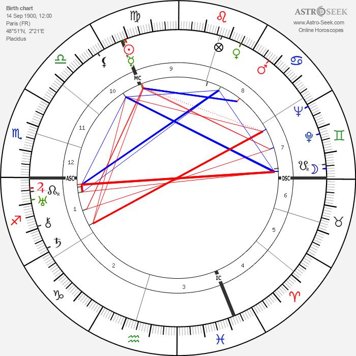 Robert Florey - Astrology Natal Birth Chart
