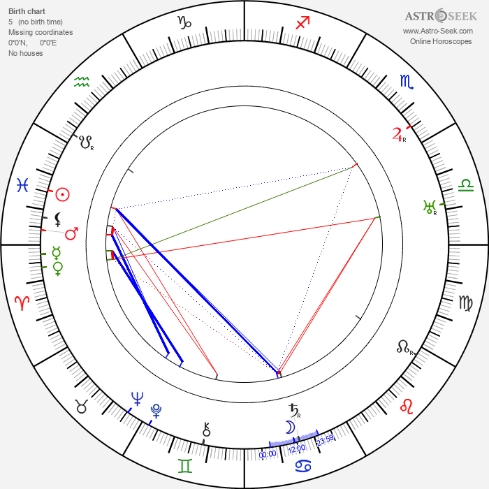 Robert Ford - Astrology Natal Birth Chart