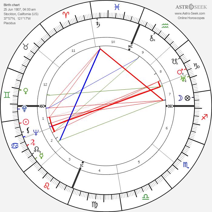 Robert Forman Six - Astrology Natal Birth Chart