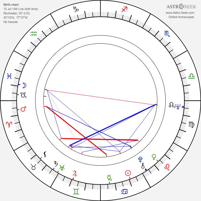 Robert Forster - Astrology Natal Birth Chart