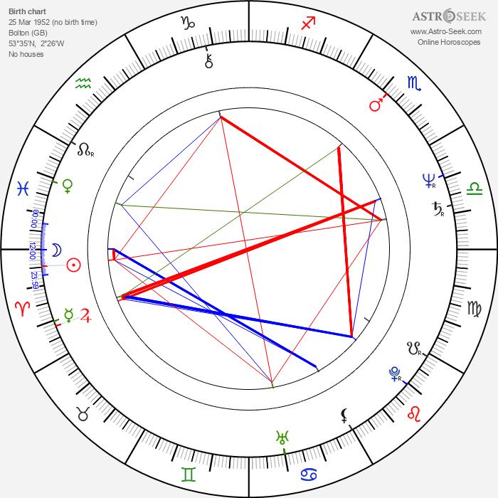 Robert Fox - Astrology Natal Birth Chart