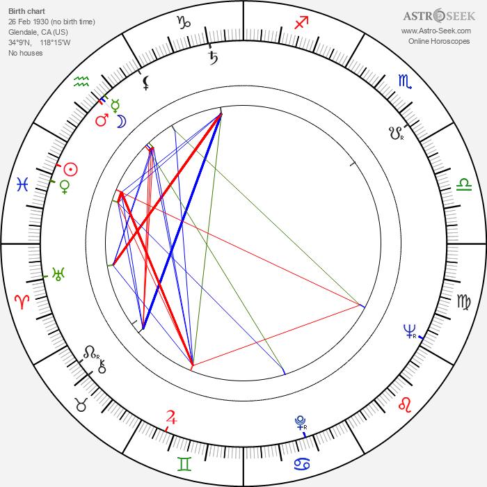 Robert Francis - Astrology Natal Birth Chart