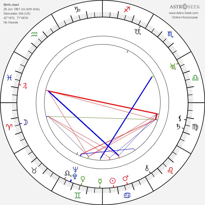 Robert Frazer - Astrology Natal Birth Chart