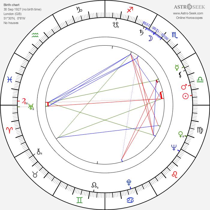 Robert Fuest - Astrology Natal Birth Chart
