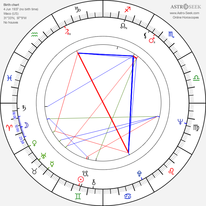 Robert Fulghum - Astrology Natal Birth Chart