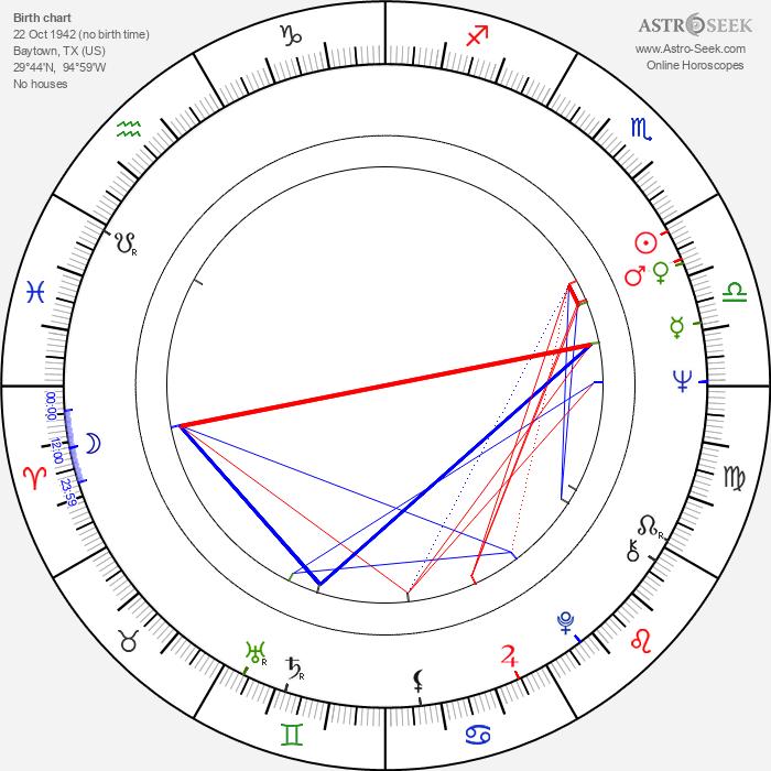 Robert Fuller - Astrology Natal Birth Chart