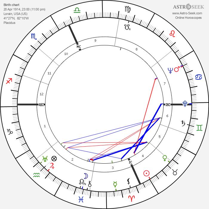 Robert Galambos - Astrology Natal Birth Chart