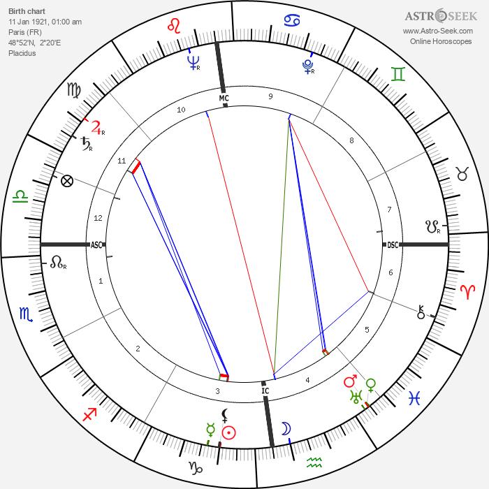 Robert Galley - Astrology Natal Birth Chart
