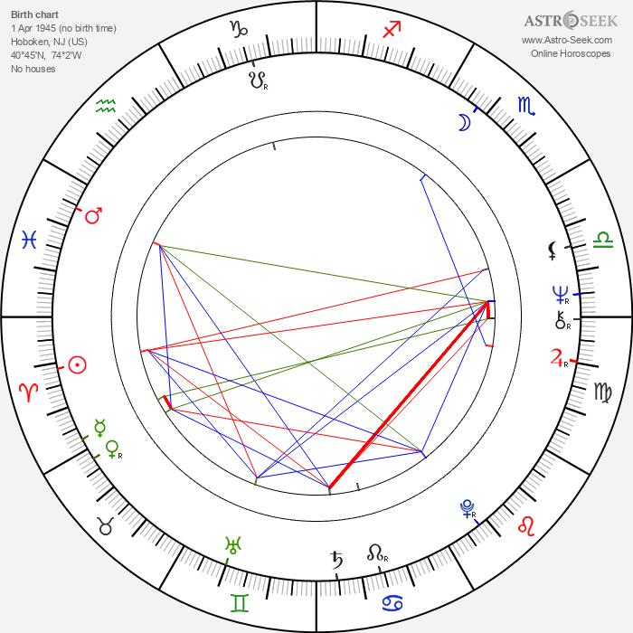 Robert Gallo - Astrology Natal Birth Chart
