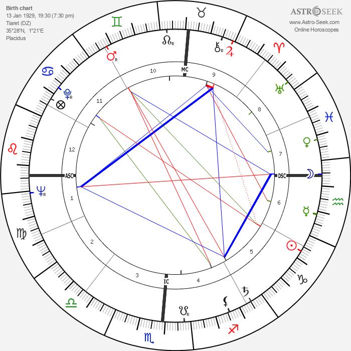 Robert Garcia - Astrology Natal Birth Chart