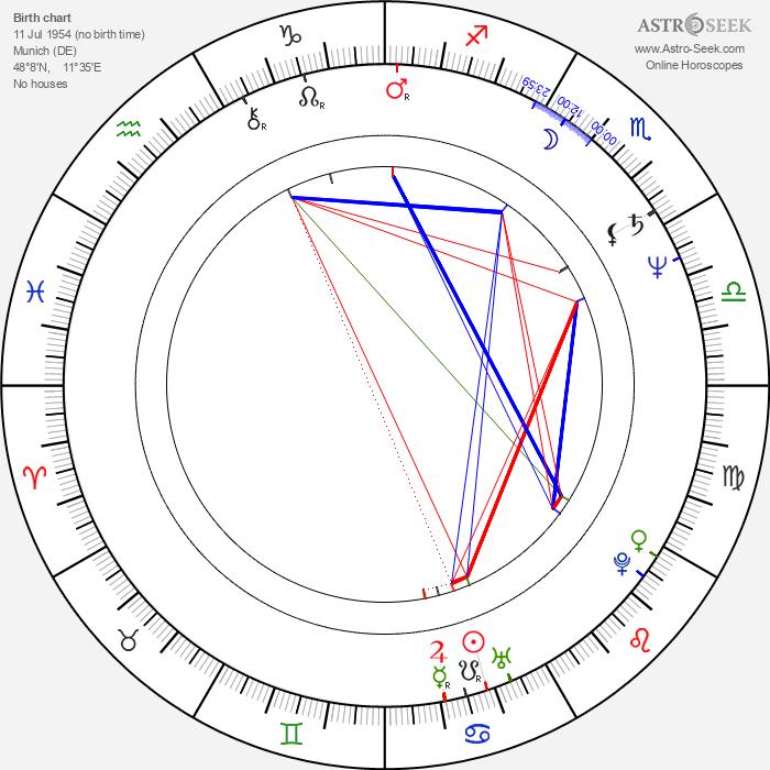 Robert Giggenbach - Astrology Natal Birth Chart