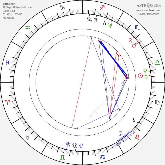 Robert Gilbert - Astrology Natal Birth Chart