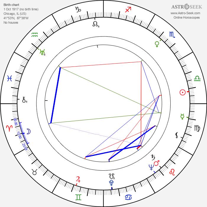 Robert Gist - Astrology Natal Birth Chart