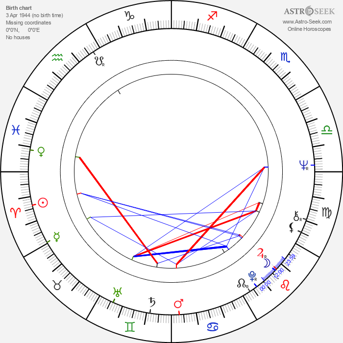 Robert Goebbels - Astrology Natal Birth Chart