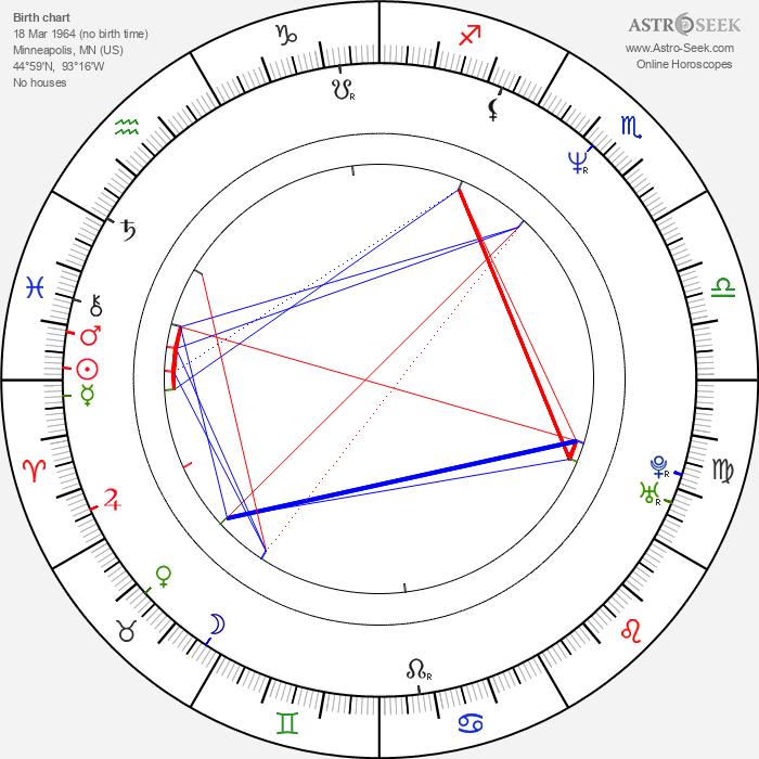 Robert Graf - Astrology Natal Birth Chart