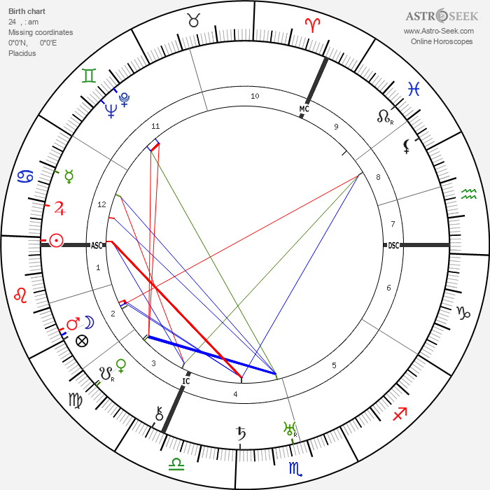 Robert Graves - Astrology Natal Birth Chart