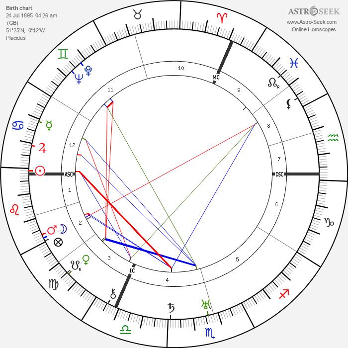 Robert Graves - Astrology Natal Birth Chart