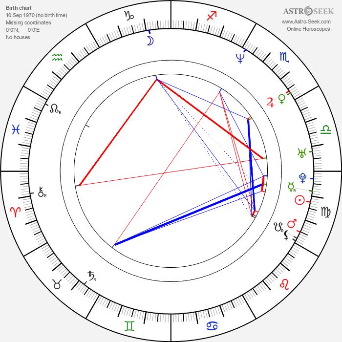 Robert Green - Astrology Natal Birth Chart