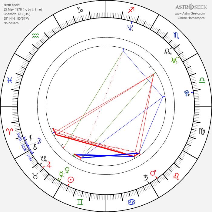 Robert Greene - Astrology Natal Birth Chart