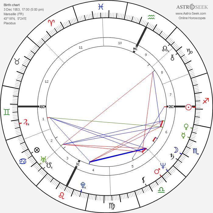 Robert Guédiguian - Astrology Natal Birth Chart