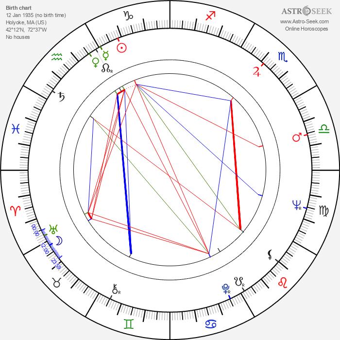Robert Guenette - Astrology Natal Birth Chart