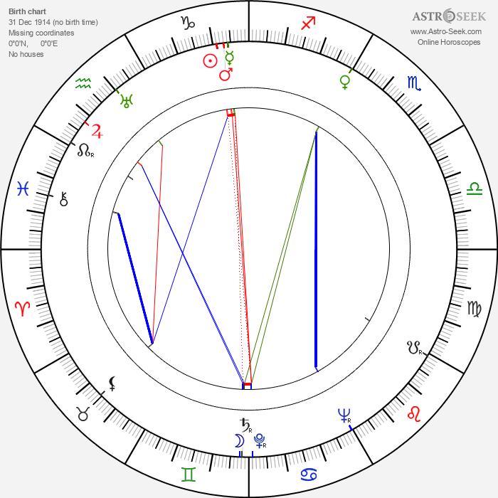 Robert Gunner - Astrology Natal Birth Chart