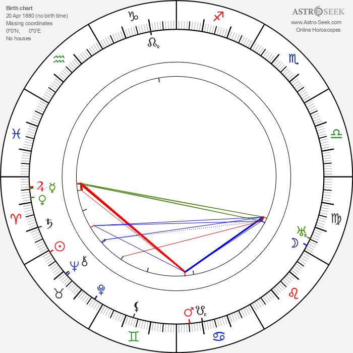 Robert Guttmann - Astrology Natal Birth Chart