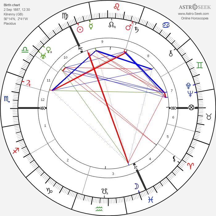Robert H. Bruce-Lockhart - Astrology Natal Birth Chart