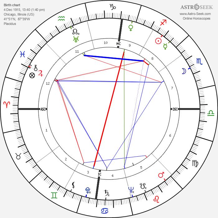 Robert H. Irrmann - Astrology Natal Birth Chart