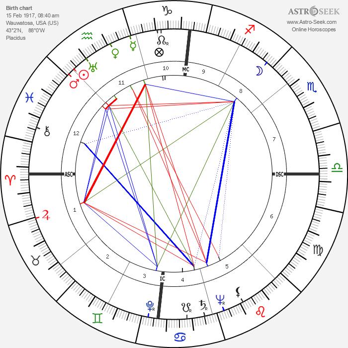 Robert Haack - Astrology Natal Birth Chart