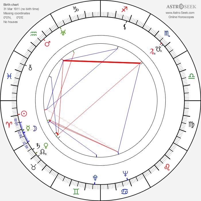 Robert Hamer - Astrology Natal Birth Chart