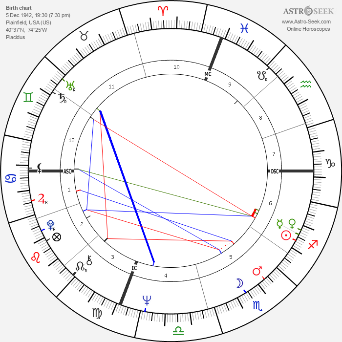 Robert Hand - Astrology Natal Birth Chart