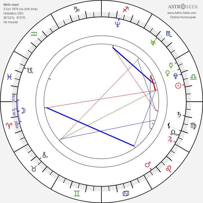 Robert Hansen - Astrology Natal Birth Chart