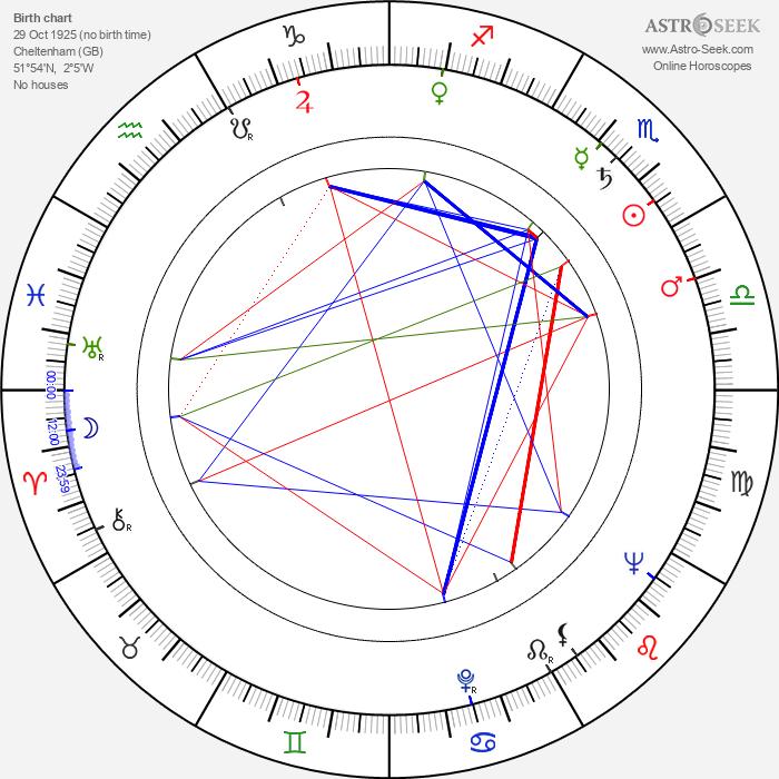 Robert Hardy - Astrology Natal Birth Chart