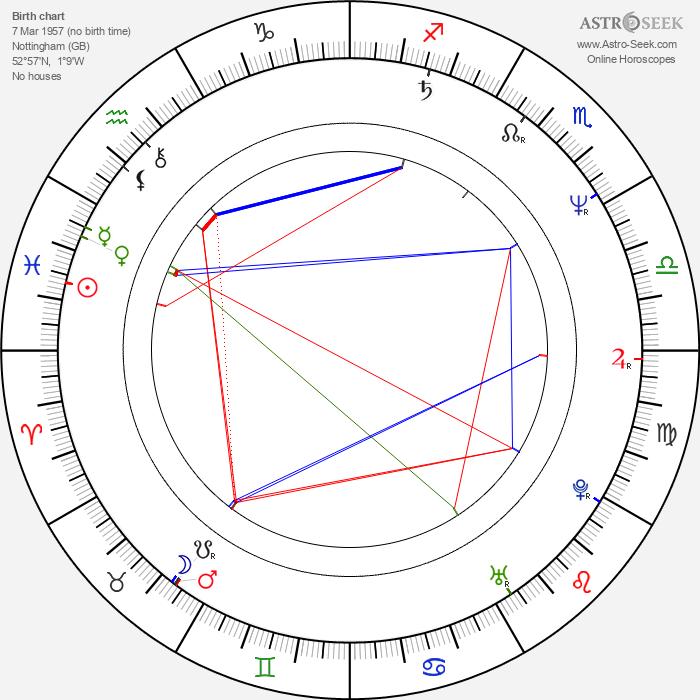 Robert Harris - Astrology Natal Birth Chart