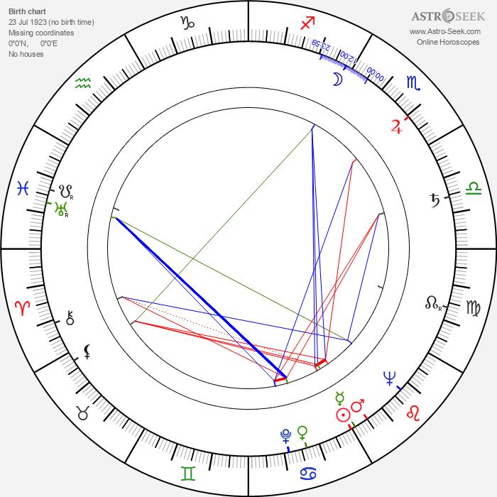 Robert Hartford-Davis - Astrology Natal Birth Chart