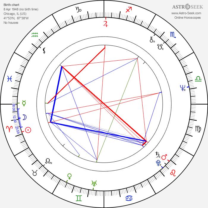 Robert Harvey - Astrology Natal Birth Chart