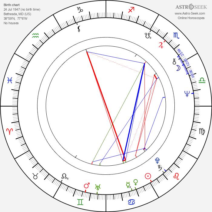 Robert Hays - Astrology Natal Birth Chart