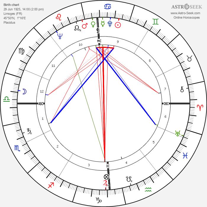 Robert Hébras - Astrology Natal Birth Chart